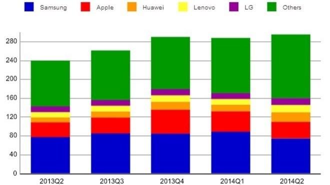 Marktanteil Smartphones