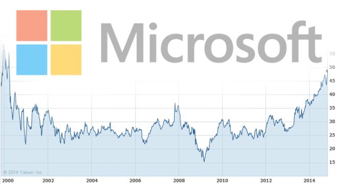 Windows Aktie