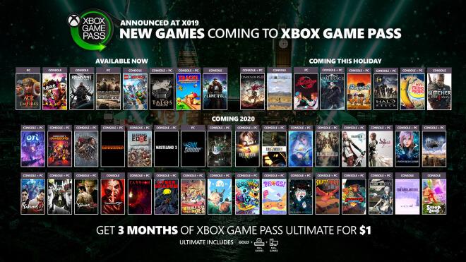 Microsoft, Trailer, Gaming, Spiele, Pc, Xbox, Xbox One, Games, Konsolen, Spielekonsolen, Videospiele, Ankündigung, Xbox Game Pass, Game Pass, X019